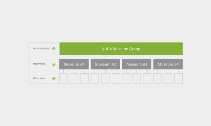 Beacon Strategy Guide – UUID, Major, Minor - Blog - Kontakt io