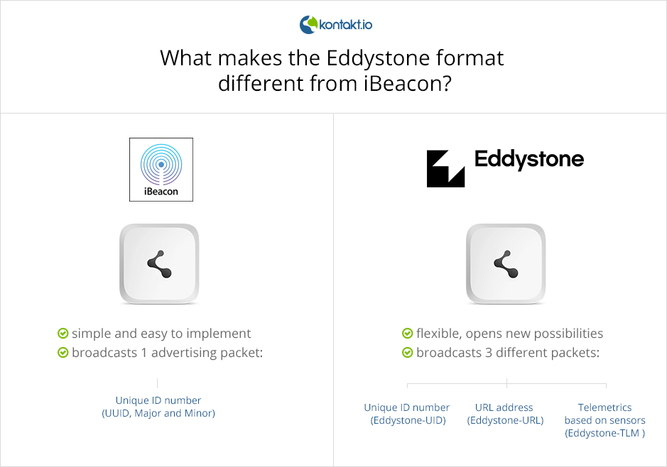 what_makes_eddystone_different