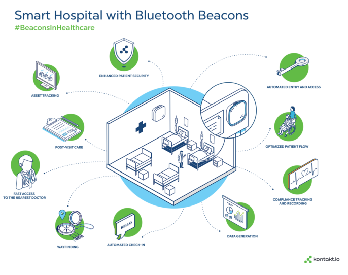 10 Top Bluetooth Tag Uses in Healthcare