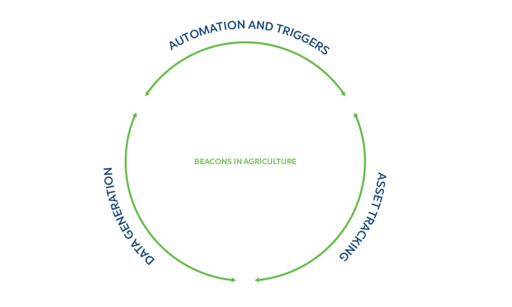 3 Common Agritech uses for beacons: automations, data generation, and automization