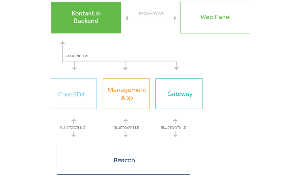 Using Kontakt.io's APIs for better beacon infrastructures