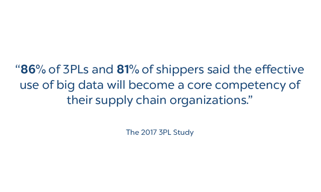 86% of 3PLs say big data will be a core component of their supply chain organizations.