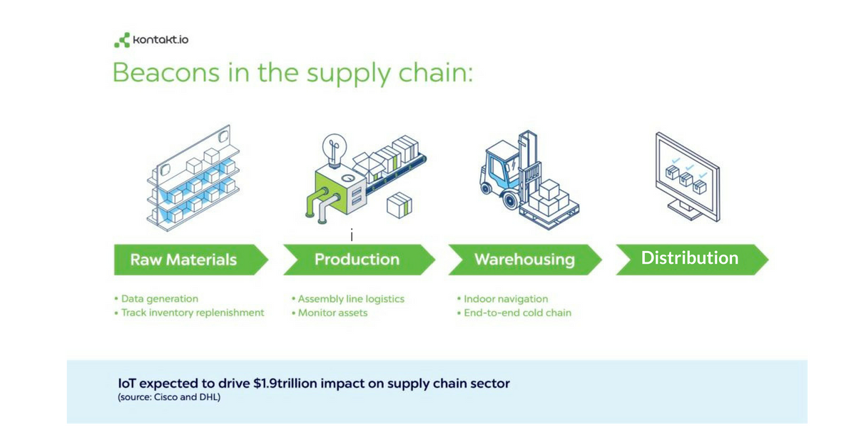 What Is Supply Chain Management With Beacons Blog