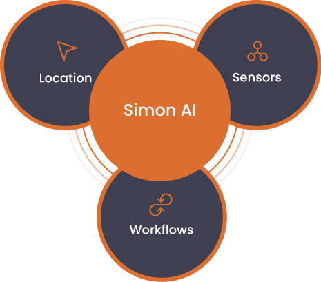 Simon AI combines location (RTLS,) sensors (IoT,) and workflows, to empower you with actionable insights on your operations.