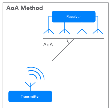 AoA in BLE technology